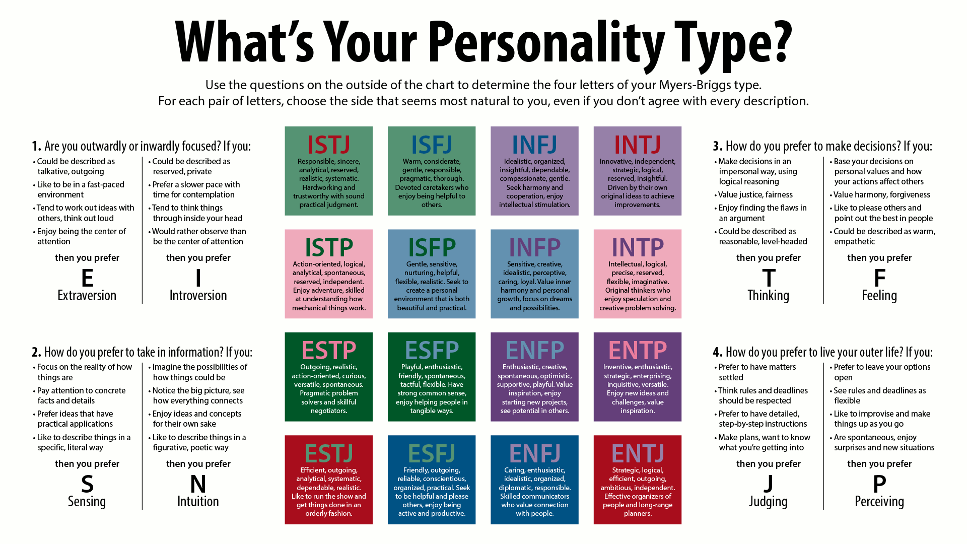 Insane image inside myers briggs printable test